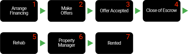 Las Vegas Real Estate Investment Group purchase process