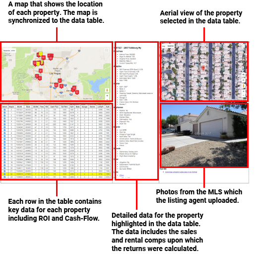Las Vegas Real Estate Investment Group - data mining software output
