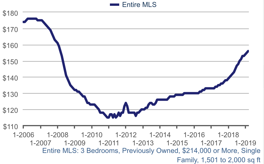 Las Vegas Median price per SqFt for Single Family Homes