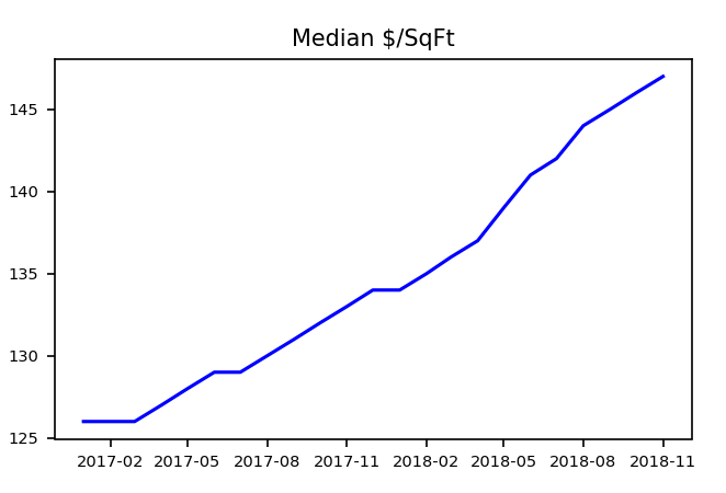real estate investing - median price per soft - conforming rental units by month