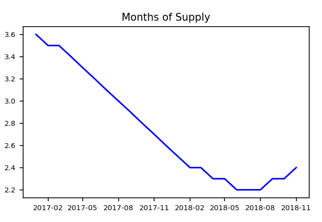 real estate investing - months of supply by month