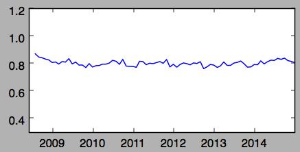 Case Study - Las Vegas and the 2008 Market Crash