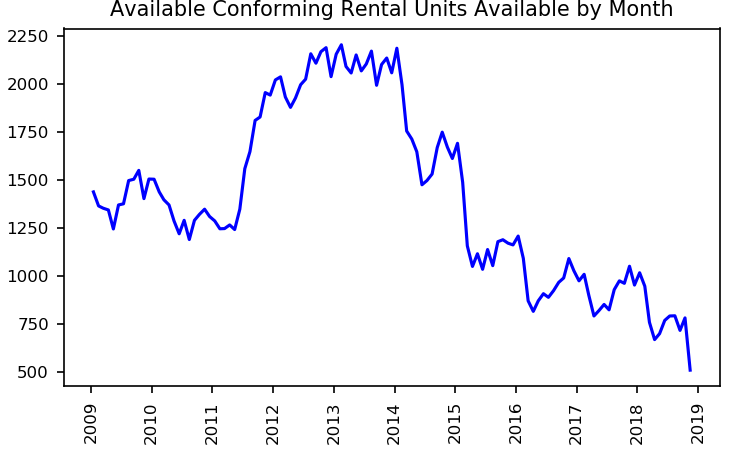 real estate investing - available conforming rental units by month performance